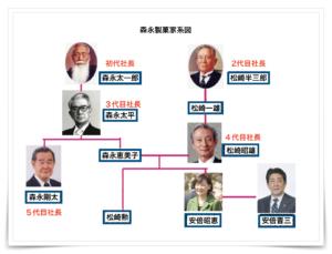 安倍昭恵の家系図