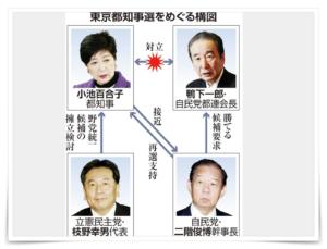 小池都知事選の構図