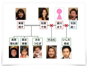 石田純一家系図