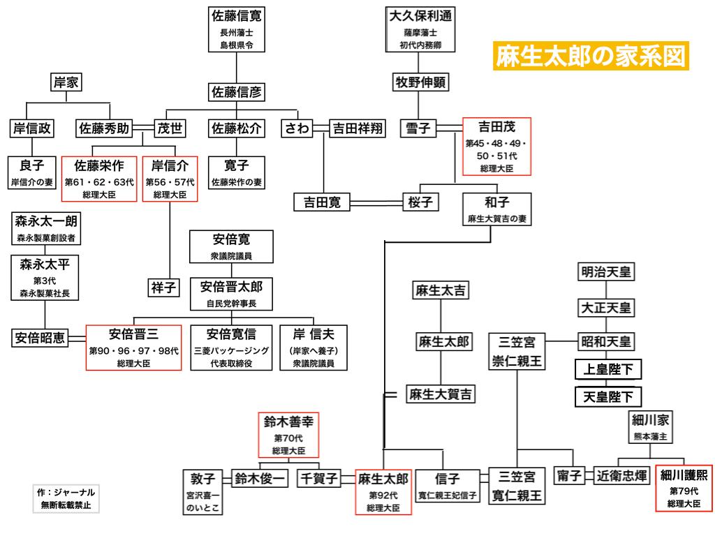 麻生太郎の家系図がすごい 祖先や親戚、戦国時代から 妹信子