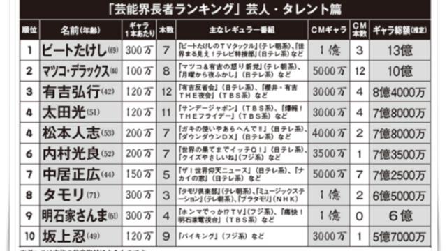 驚愕】松本人志の貯金額がヤバい!資産額と年収推移・長者番付をまとめ ...