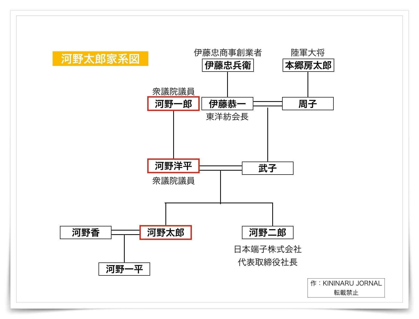 河野太郎の家系図