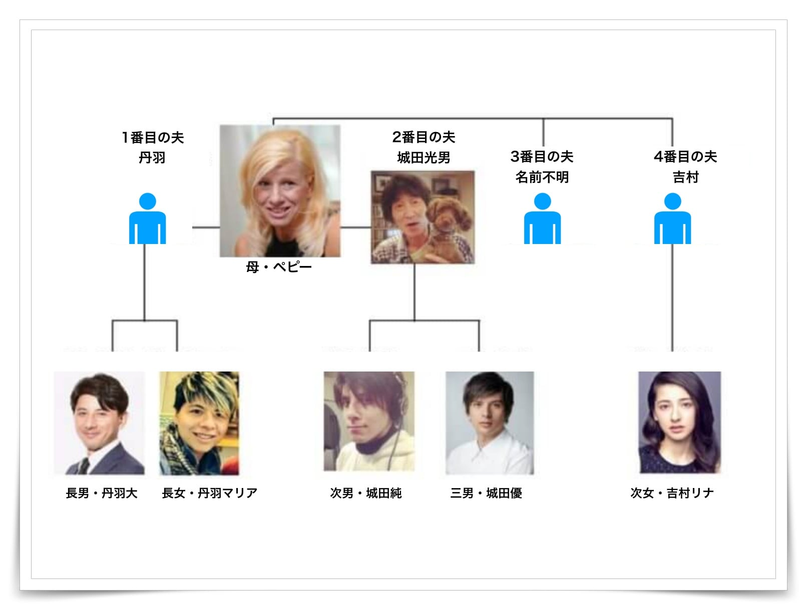 城田優の家系図