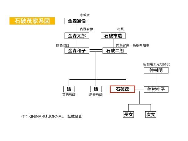 石破茂の家系図