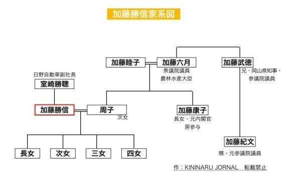 加藤勝信の家系図