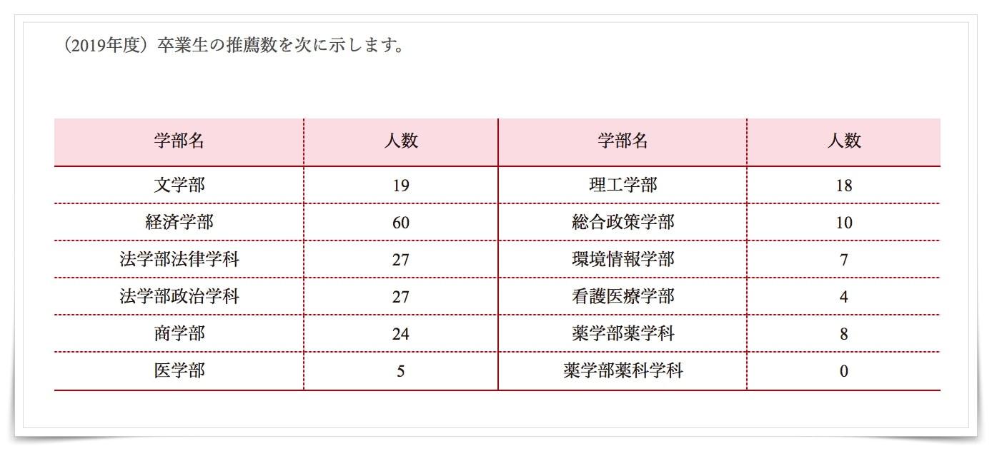 芦田愛菜の学歴と高校と大学