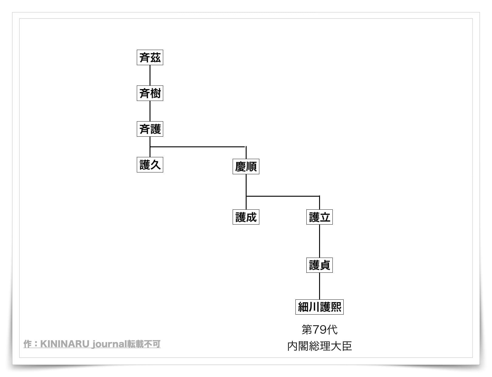 細川ガラシャの家系図