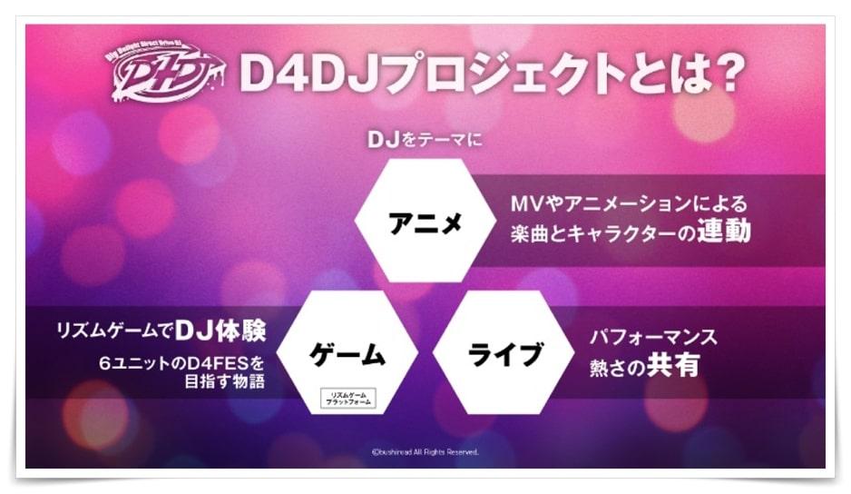D4DJユニットとは