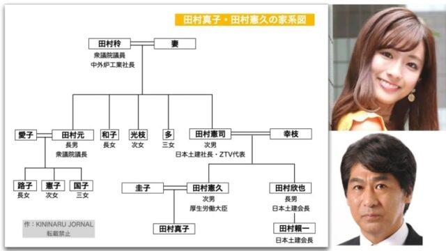 田村真子アナと父・田村憲久の家系図