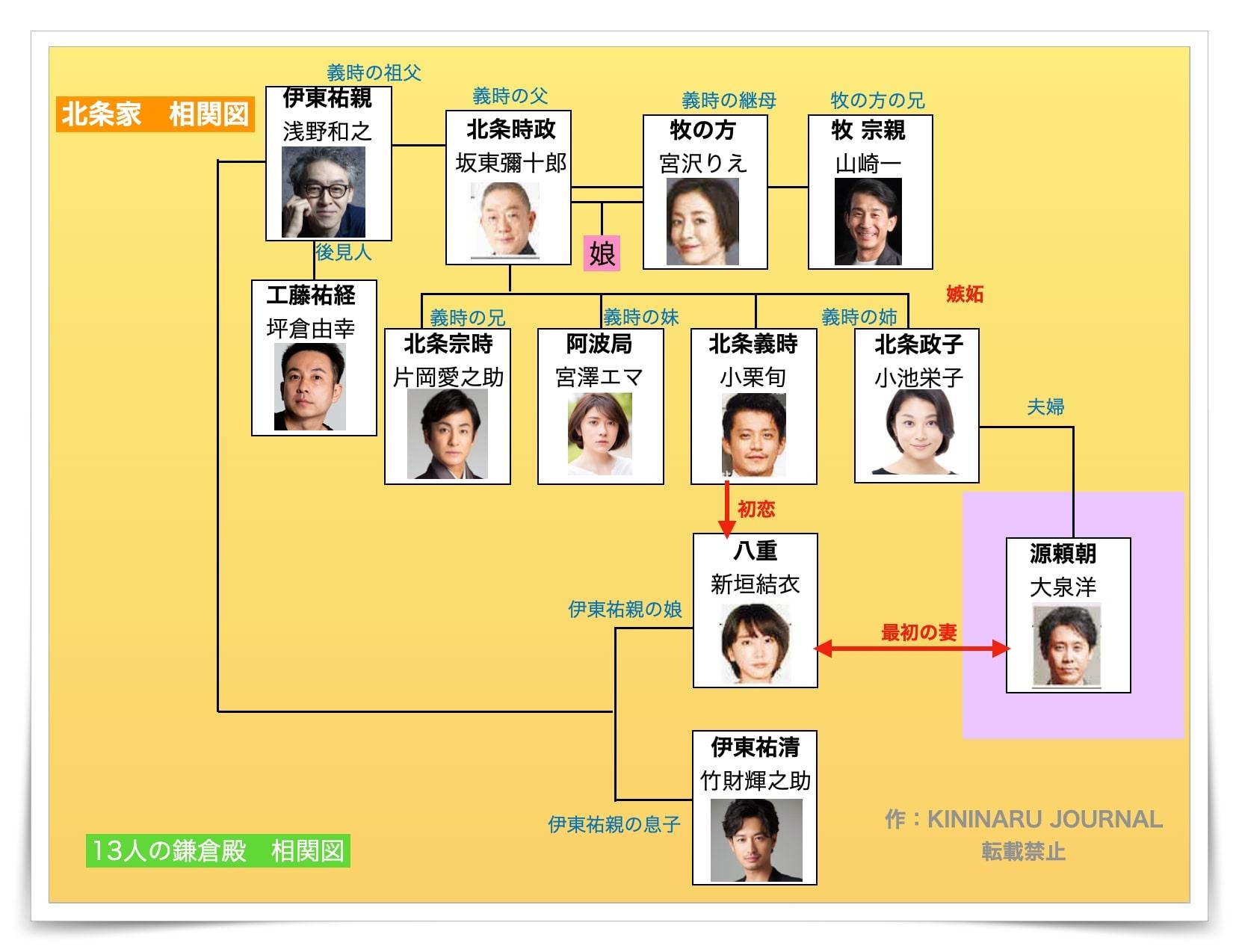 鎌倉殿の13人,相関図,キャスト,一覧,北条家の相関図