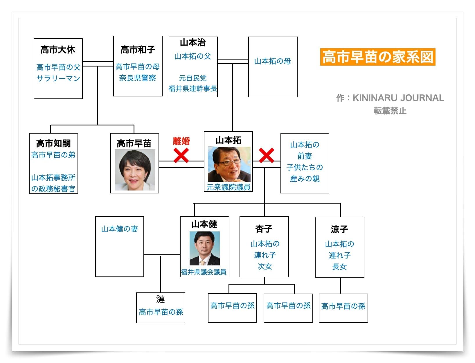 家系図,高市早苗,両親,養子,元夫,離婚,孫,息子,娘