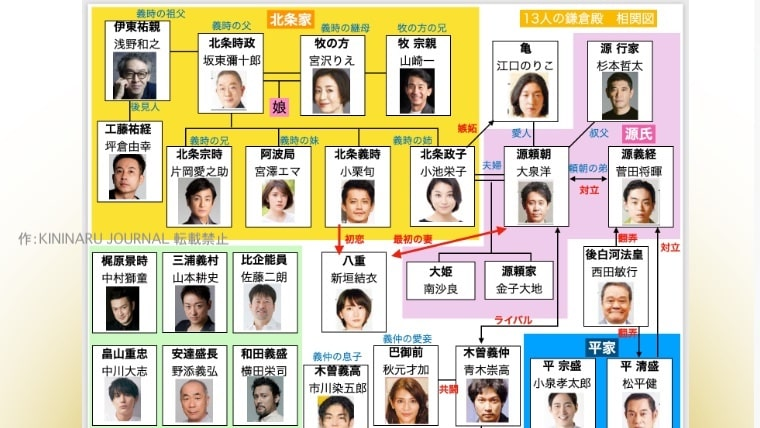 鎌倉殿の13人,相関図,キャスト,一覧,13人とは